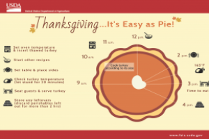 Helpful tips for planning, cooking Thanksgiving dinner