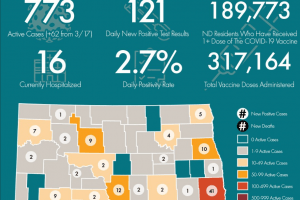 """Dept. of Human Services offers resources to help North Dakotans transition to a """"new normal"""""""